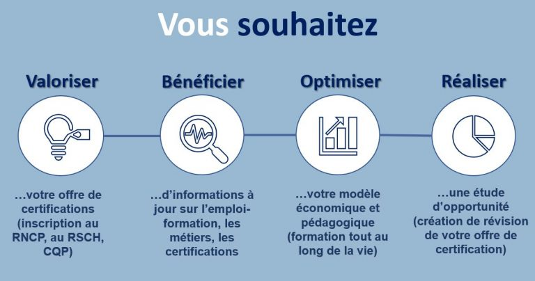 Lafayette-Associés-RNCP-RS-Qualiopi-compétences